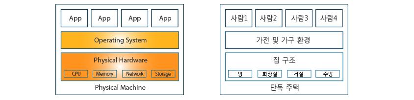 가상화 기법 - 전통적 형태, 하나의 운영체제(Operating System, OS)가 설치되어 있고, 모든 애플리케이션은 동일한 환경 위에서 동작합니다.
