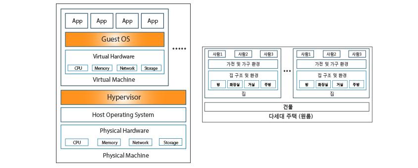 가상화 기법 - Virtual Machine , 가상화층 위에 완전히 독립된 새로운 OS를 설치하여 활용하는 기법입니다.