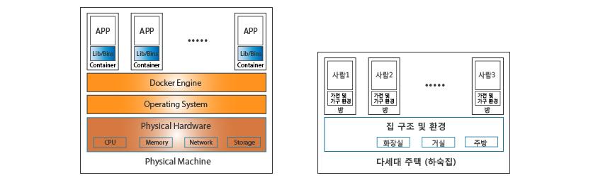 Containerization -애플리케이션 가상화 , 컨테이너화는 OS를 완전히 새로 설치하는 것이 아니라, OS의 기본적인 커널(Kernel)을 그대로 사용하여 애플리케이션을 구동하는 방식입니다.