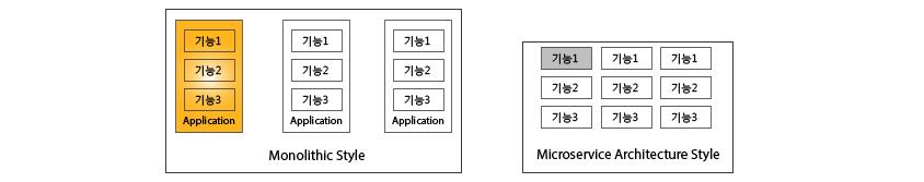마이크로서비스 아키텍처 스타일, 좌측은 모놀리스(Monolith) 스타일을 주로 사용하였는데 애플리케이션을 하나의 큰 덩어리로 구축하는 방법입니다,       우측은마이크로서비스 아키텍처 스타일은 특정 응용프로그램을 작은 서비스의 조합으로 구축하는 방법입니다.