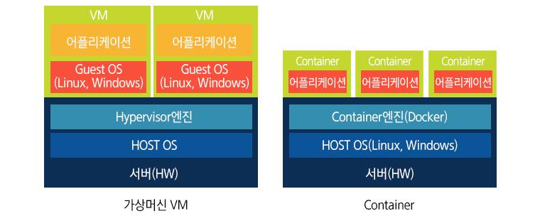 가상머신VM 과 Container - VMware와 같은 서버 가상화 기술(Hypervisor)을 기반으로, 기업에서 운영하던 기존 시스템을 애플리케이션 수정 없이 옮길 수 있는 전환 방안(Lift & Shift)을 제공해온 겁니다. 반면에 Google은 자체적인 신규 서비스(gmail 등)를 대규모로 확장하기 위한 방안으로 컨테이너 기술을 자체적으로 활용해왔습니다. 그 과정에서 구글은 컨테이너 기술을 손쉽게 사용할 수 있도록 Docker를 통해 오픈소스화했고 그 결과, 일반 개발자들의 접근성이 매우 높아졌습니다.