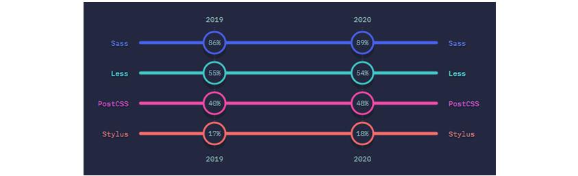 Saas : 2019 -86%, 2020 -89%/ Less: 2019 -55%, 2020:54%/ PostCSS 2019 -40%, 2020 -48%/ Stylus: 2019 - 17%, 2020 - 18%