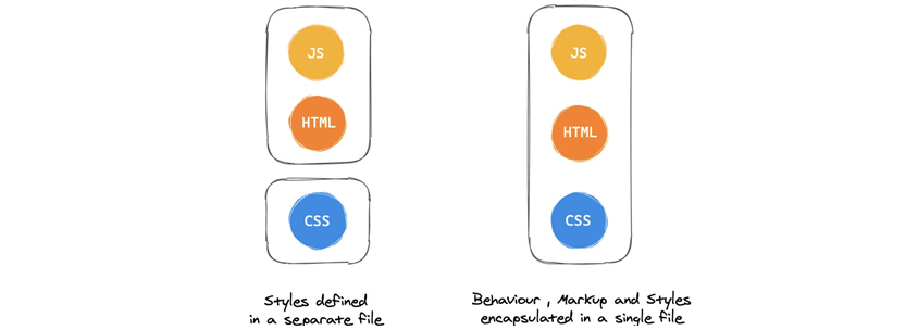 Styles defined in a separate file :(JS,HTML), CSS / Behaviour, Markup and styles encapsulated in a single file(JS, HTML, CSS)