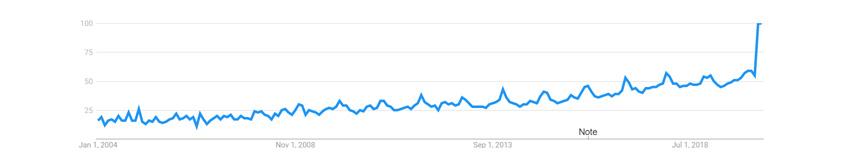 [그림 1] Google Trends를 통해 본 2004-2020년 'remote work' 검색 키워드의 상승률 추이 (Source: Google Trends, 2020)