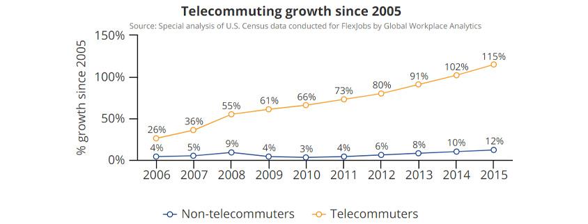 [그림 2] Telecommuting growth since 2005 (Source: Special analysis of U.S. Census data), Telecommuters 2006년 26%, 2007년 36%, 2008년 55%, 2009년 61%, 2010년 66%, 2011년 73%, 2012년 80%, 2013년 91%, 2014년 102%, 2015년 115% / Non-telecommuters 2006년 4%, 2007년 5%, 2008년 9%, 2009년 4%, 2010년 3%, 2011년 4%, 2012년 6%, 2013년 8%, 2014년 10%, 2015년 12%