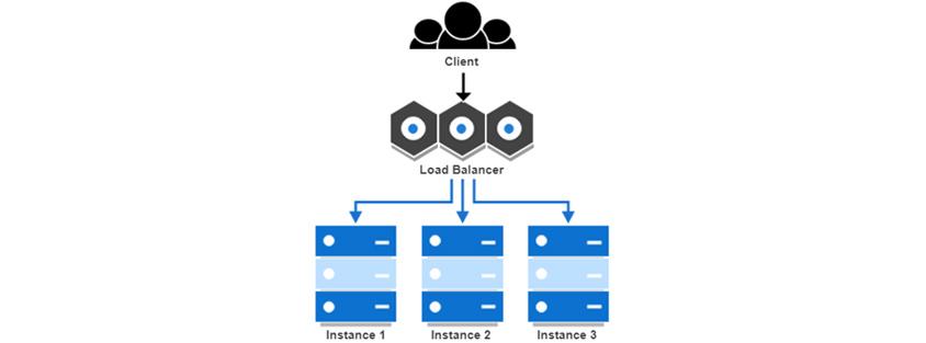 Client, Load Balancer, Instance 1, Instance 2, Instance 3