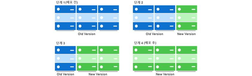 단계 1(배포 전): Old Version, 단계 2: Old Version, New Version, 단계 3: Old Version, New Version, 단계 4(배포 후): New Version