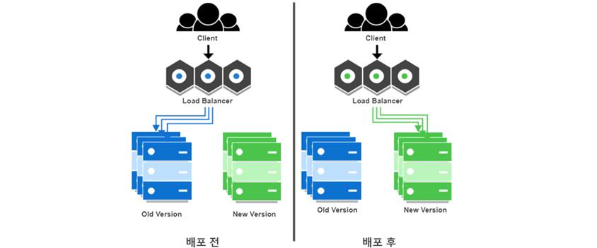 배포 전: Client, Load Balancer, Old Version, New Version, 배포 후: Client, Load Balancer, Old Version, New Version