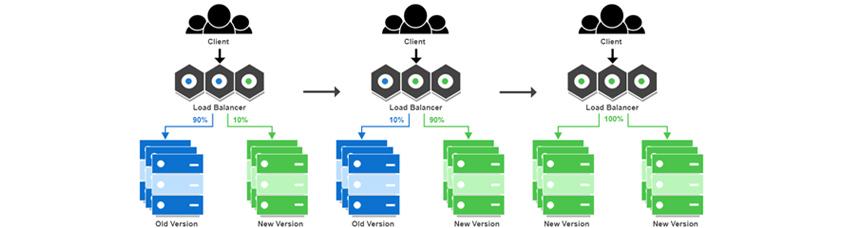 Client, Load Balancer, 90% Old Version, 10% New Version / Client, Load Balancer, 10% Old Version, 90% New Version / Client, Load Balancer, 100% New Version