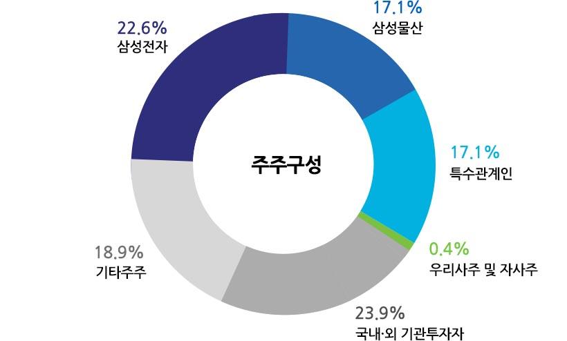 주주구성 : 삼성전자 22.6%, 삼성물산 17.1%, 특수관계인 17.1%, 우리사주 및 자사주 0.4%, 국내ㆍ외 기관투자자 23.9%, 기타주주 18.9%