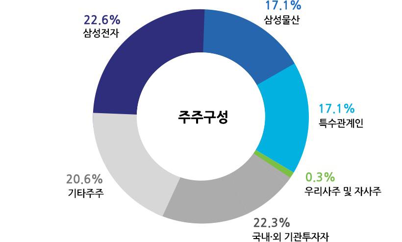 주주구성 : 삼성전자 22.6%, 삼성물산 17.1%, 특수관계인 17.1%, 우리사주 및 자사주 0.3%, 국내ㆍ외 기관투자자 22.3%, 기타주주 20.6%