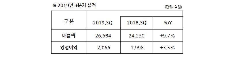 2019년 3분기 매출액 2조 6,584억원, 영업이익 2,066억원 지난 해 같은 기간에 비해 매출액은 9.7%, 영업이익은 3.5% 각각 증가