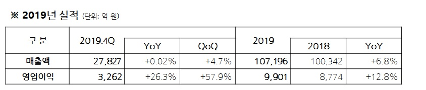 2019년 실적(단위:억 원) 2019.4Q 매출액 27,827(YoY +0.02%, QoQ +4.7%), 영업이익 3,262(YoY +4.7%, QoQ +57.9%) 2019 매출액 107,196(2018 100,342, YoY +6.8%), 영업이익 9,901(2018 8,774%, YoY +12.8%)