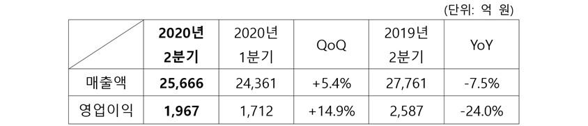 단위 억원 2020년 2분기 매출액25,666, 영업이익 1,967 2020년 1분기매출액 24,361, 영업이익1,712 QoQ 매출액 +5.4%, 영업이익 +14.9% 2019년 2분기 매출액 27,761, 영업이익 2,587 YoY 매출액 -7.5%, 영업이익-24.0%