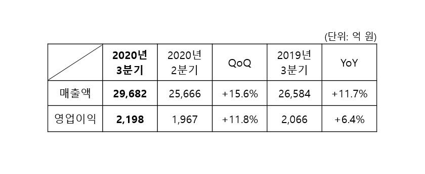 삼성SDS 3분기 매출 2조 9,682억 원, 영업이익 2,198억 원