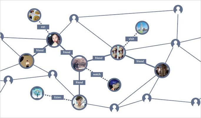삼성SDS 대학생 기자단의 소셜 그래프