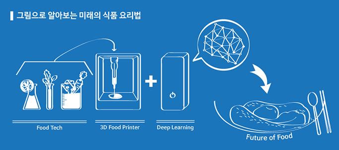 그림으로 알아보는 미래의 식품 요리법