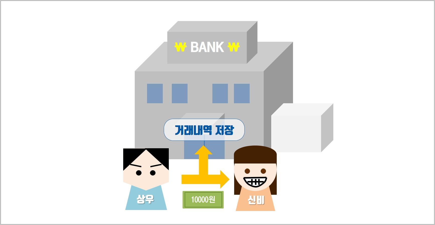 기존 화폐는 '공인된 제3자'인 은행을 통해 거래되었습니다.