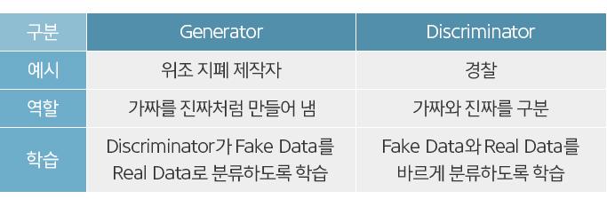 Generator와 Discriminator