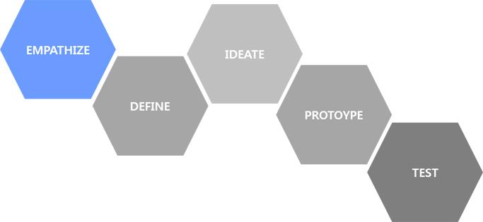 Design Thinking을 통해 깨닫게 된 공감능력 개발 방법