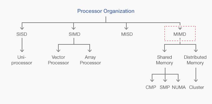 병렬컴퓨터 구조의 분류