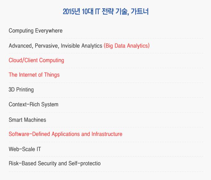 2015년 10대 IT 전략 기술, 가트너