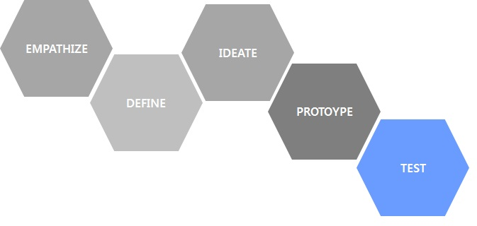 Design Thinking 단계  EMPATHIZE -> DEFINE -> IDEATE -> PROTOTYPE -> TEST