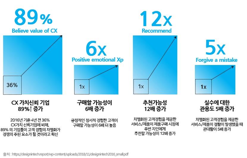 고객이 경험한 혁신이 가져오는 특별한 가치  CX 가치신뢰 기업 89% 증가, 구매할 가능성이 6배 증가, 추천 가능성 12배 증가, 실수에 대한 관용도 5배 증가
