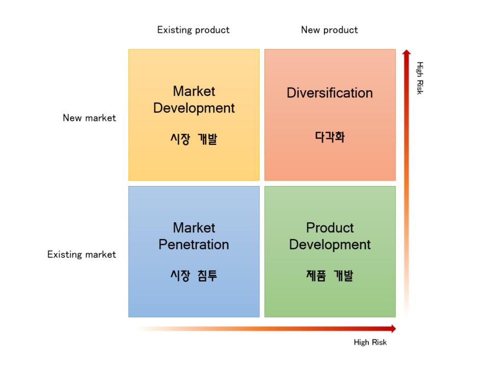 Ansoff Matrix (앤소프 매트릭스) / 기업들이 지속적으로 성장하기 위해 제품과 시장에 대해 어떤 전략을 선택할 것인지 의사결정하기 위한 도구로, 4가지 성장전략 유형에 대한 그래프