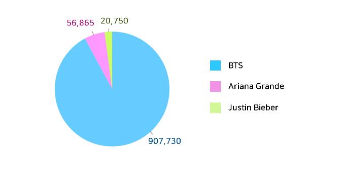 Linkbricks가 조사한 유명 가수를 인스타그램에서 언급량(횟수) / BTS 907,730 / Ariana Grande 56,865  / Jusitn Bieber 20,750