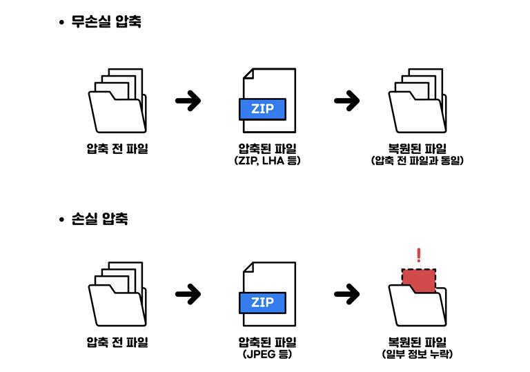 무손실 압축 : 압축 전 파일 -> 압축된 파일(ZIP, LHA 등) -> 복원된 파일 (압축 전 파일과 동일) 손실 압축 : 압축 전 파일 -> 압축된 파일(JPEG 등) -> 복원된 파일(일부 정보 누락)