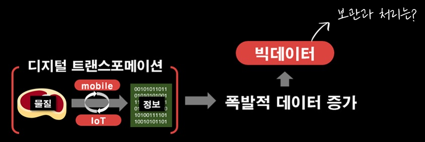 디지털 트랜스포메이션 - 물질 -> 모바일/IoT -> 정보 -> 폭발적 데이터 증가 -> 빅데이터 -> 보관과 처리는?