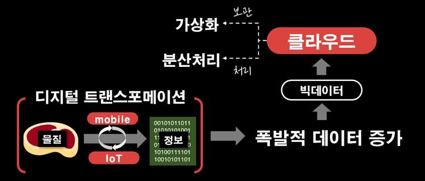 디지털 트랜스포메이션 - 물질 -> 모바일/IoT -> 정보 -> 폭발적 데이터 증가 -> 빅데이터 -> 클라우드 -> 보관 /가상화, 처리/분산처리