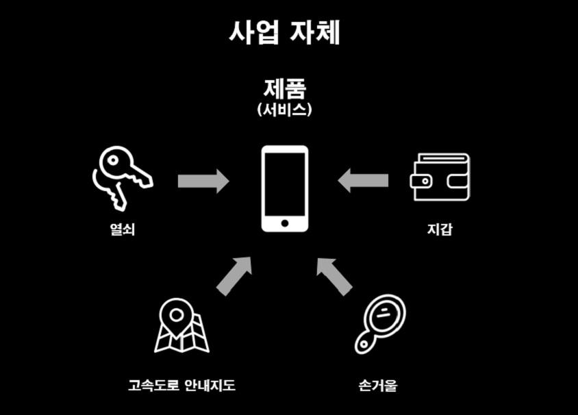 사업자체  제품 서비스 휴대폰 이미지  열쇠 지갑 고속도로 안내지도 손거울