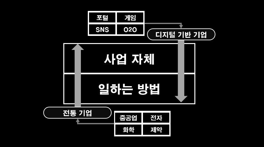 포털 게임 SNS O2O  디지털 기반 기업 사업자체 일하는 방법  전통기업 - 중공업 전자 화학 제약