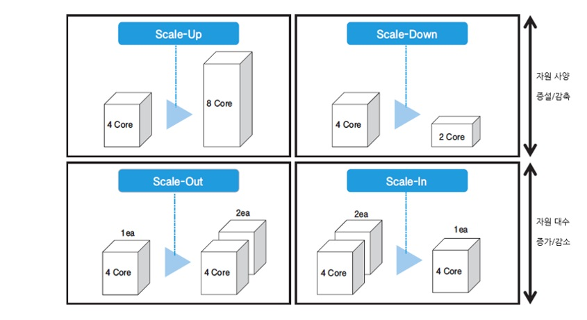 Scale-Up 4 Core > 8 Core Scale-Down 4 Core > 3 Core Scale-Out  4 Core 1ea > 4 Core 2ea  Scale-In 4 Core 2ea > 4 Core 1ea