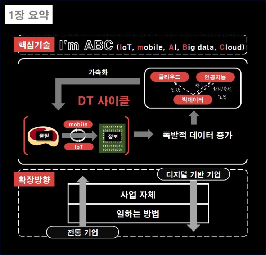 1장 요약 핵심 기술 I'm abc, I : IoT, 사물인터넷, m : mobile, 모바일, A : Artificial Intelligence, 인공지능, B : Big data, 빅데이터, C : Cloud, 클라우드 클라우드 인공지능 빅데이터 가속화 DT 사이클 물질 모바일 사물인터넷 정보 데이터의 폭발적인 증가 확장 방향 전통기업은 일하는 방법에서 사업 자체로, 디지털 기반 기업은 사업 자체에서 일하는 방법으로