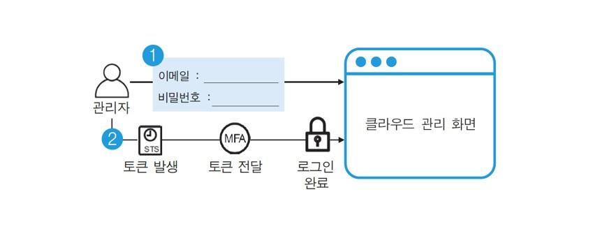 관리자 이메일 비밀번호 입력 클라우드 관리 화면 토큰 발생 토큰 전달 로그인 완료 클라우드 관리 화면