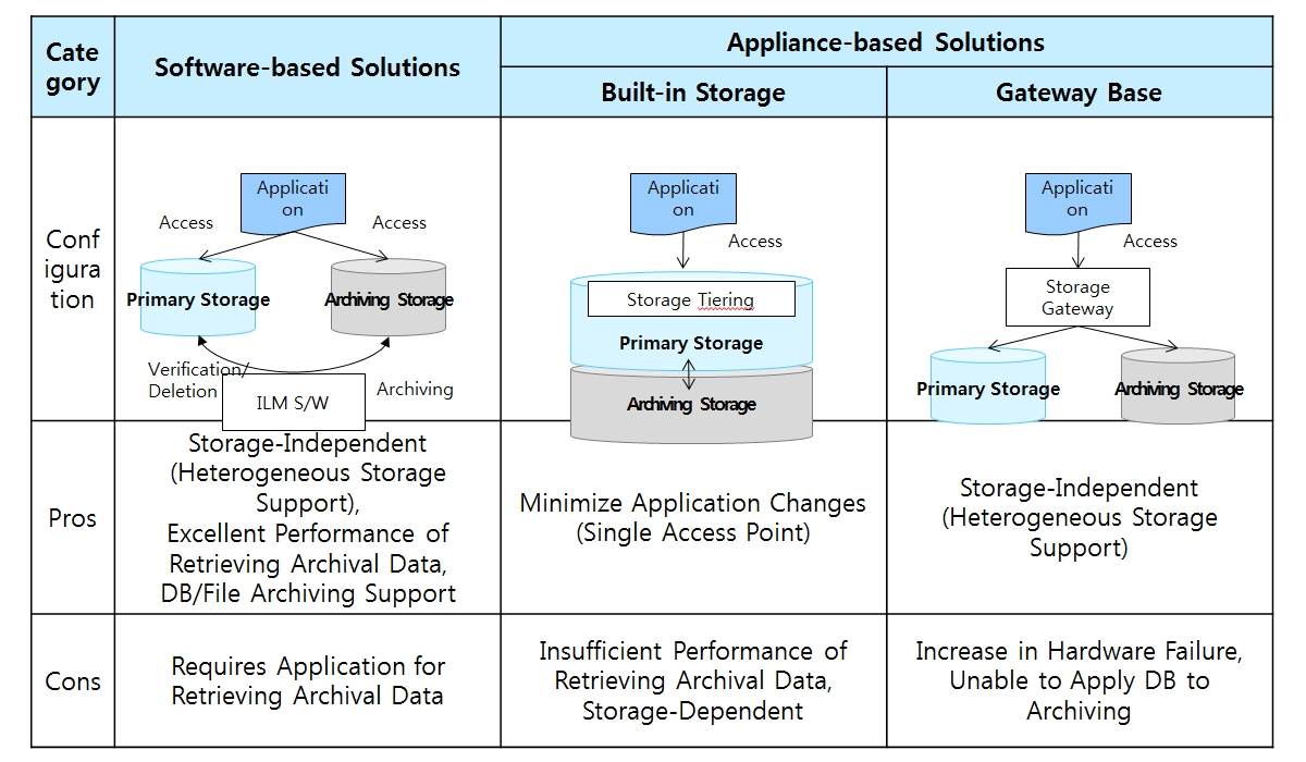 ILM Solution Types : The type of ILM solution is described in terms of implementation technology. The ILM solution has Software-based Solutions and Appliance-based Solutions. and Appliance-based solutions are divided into Built-in Storege and Gateway Base. Pros of Software-based Solutions are Storage-Independent (Heterogeneous Storage Support), Excellent Perfomance of Retrieving Archical Data, DB/File Archiving Support. Pros of Built-in Storege type is Minimize Application Changes (Single Access Point). Pros of Gateway Base type is Storage-Independent (Heterogeneous Storage Support).                                                                         Cons of Software-based Solutions is Requires Application for Retrieving Archival Data. Cons of Built-in Storege type are Insufficient Performance of Retrieving Archival Data and Storage-Dependent. Cons of Gateway Base type are Increase in Hardware Failure and Unable to Apply DB to Archiving. The ILM solutions provided by storage companies are mainly built-in. ILM solutions provided by storage companies are dominated by 'Built-in Storege Type'. The Tiering function in the storage allows data to be divided into high-performance and low-performance storage by a set of rules.