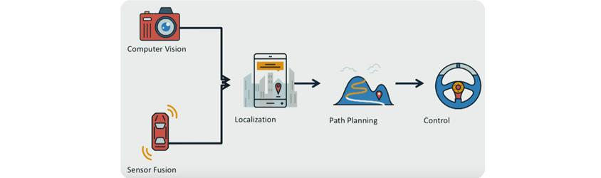 Autonomous Driving pipeline/ 1.Computer Vision & Sensor Fusion, 2.Localization, 3.Path Planning, 4.Control