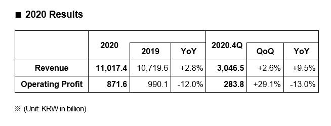2020     Revenue 11,017.4 Operating Profit 871.6  2020.4Q Revenue 3046.5 Operating Profit 283.8 (Unit: KRW in billion)