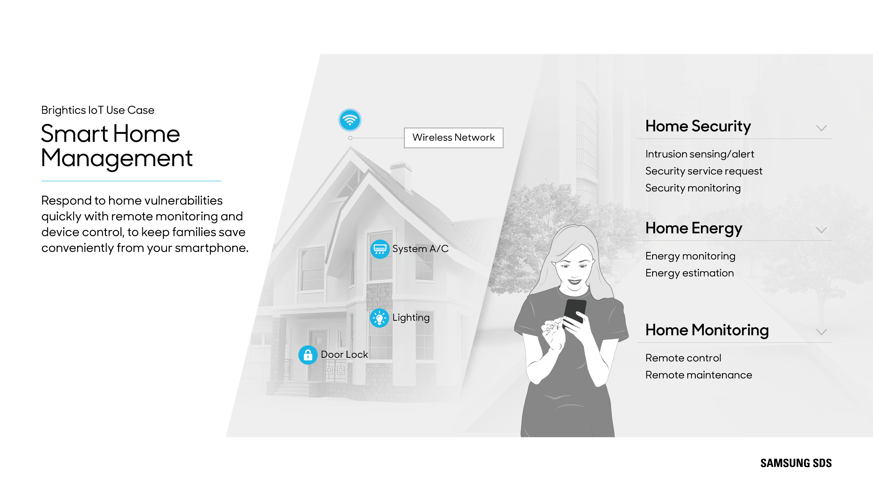 Smart Home Management Platform  Connected IoT devices ranging from door locks, gas valves, smart buttons, and various mobile devices can be managed by Brightics IoT and Brightics. Insator's intelligent platform provides a secure foundation for all IoT connectivity.