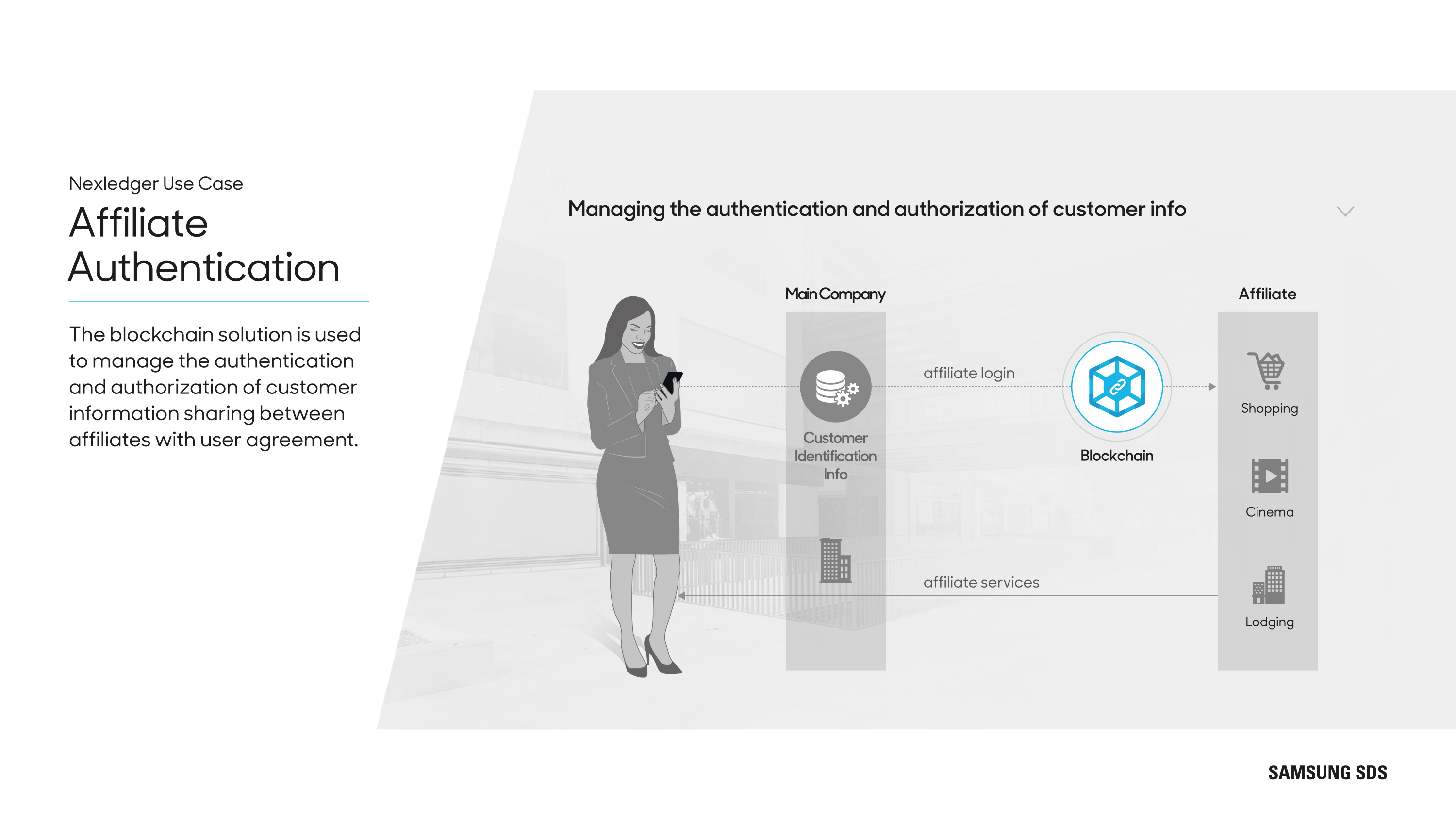 Affiliate Authentication  The blockchain solution is used to manage the authentication and authorization of customer information sharing between affiliates with user agreement