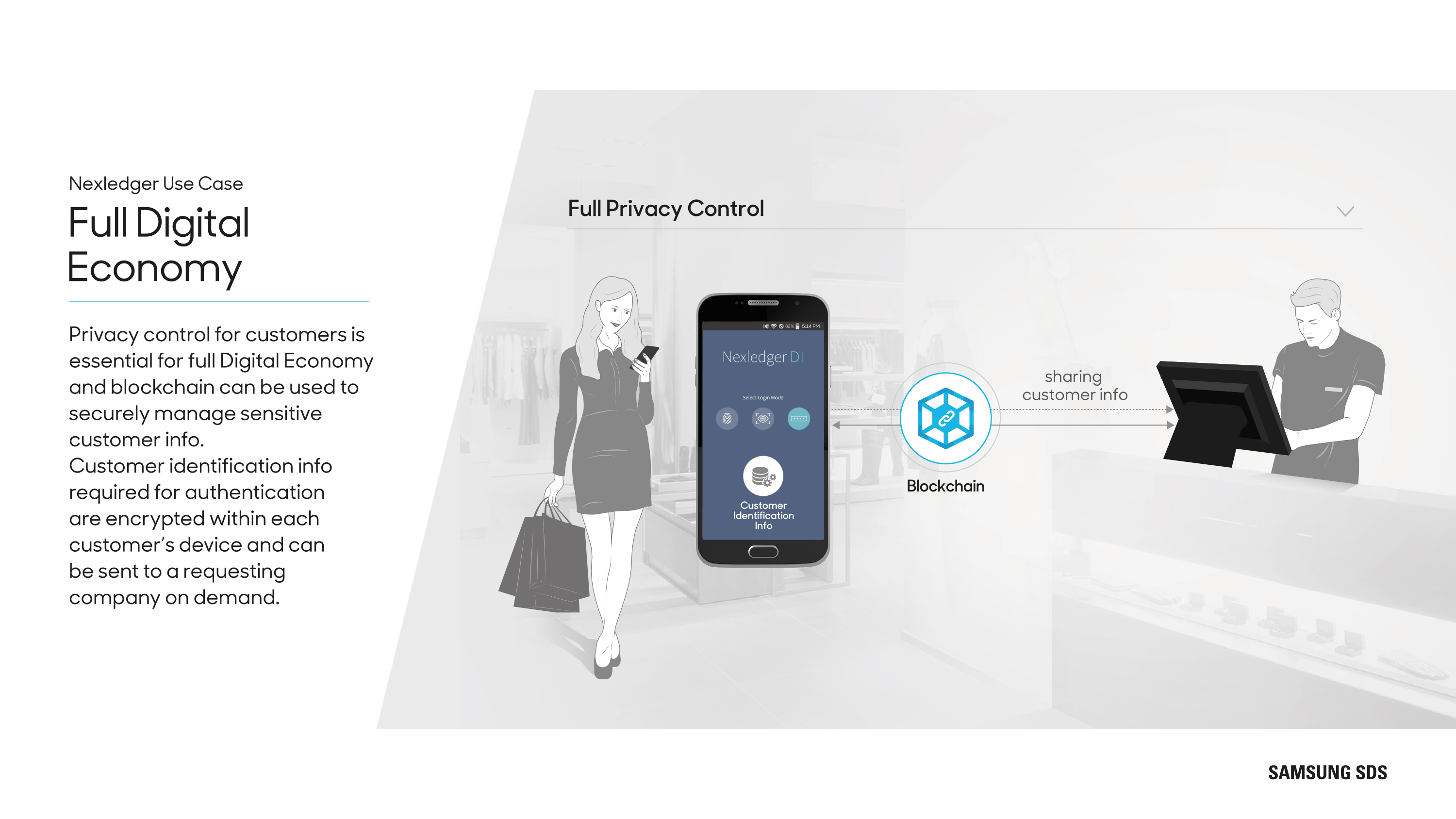 Full Digital Economy Privacy control for customers is essential for full Digital Economy and blockchain can be used to securely manage sensitive customer info. Customer identification info required for authentication are encrypted within each customer's device and can be sent to a requesting company on demand.