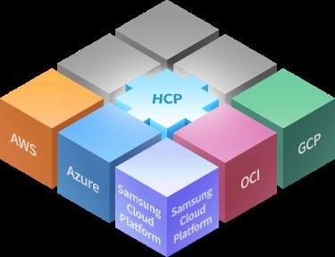 AWS, Azure, Samsung Cloud Platform, OCI, GCP