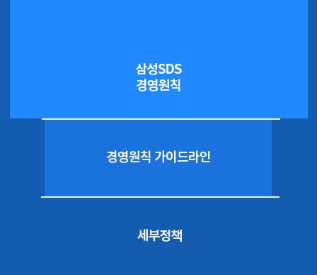 삼성SDS 경영원칙, 경영원칙 가이드 라인, 세부정책