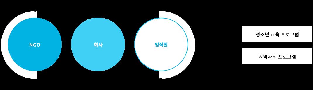 NGO-회사-임직원 → 청소년 교육 프로그램, 지역사회 프로그램