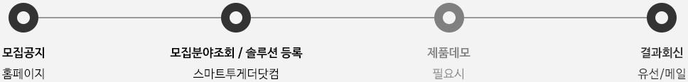 모집공지(홈페이지), 모집분야조회/솔루션 등록(스마트투게더닷컴), 제품데모(필요시), 결과회신(유선/메일)
