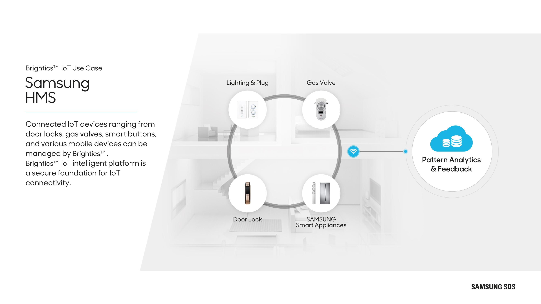 Brightics IoT   IoT Service Platform   Samsung SDS America